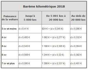 barème kilométrique 2018